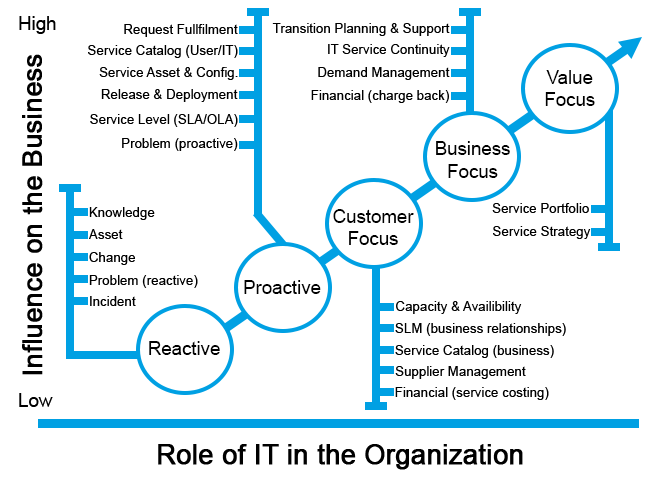 ITIL PROCESSES MAPPED TO FOCUS